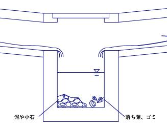 集水桝とは どこに使われるか